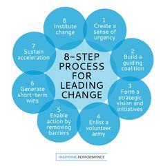 8-Step Model of Change