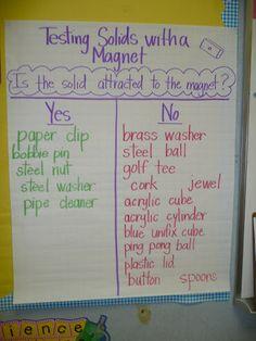 magnet chart