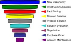 Refreshing Stale Leads to Unclog Your #B2B Sales Funnel via www.optify.net