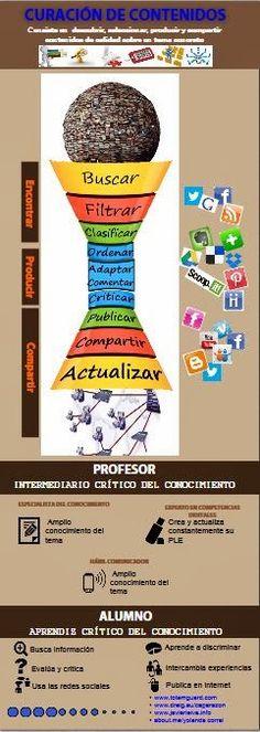"""Copio-pego""  versus  "" curo-contenidos"" Social Media Digital Marketing, 21st Century Skills, Flipped Classroom, Thinking Skills, Best Teacher, France, Content, Teaching, Education"