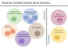 Plan de Cultura Digital en la Escuela