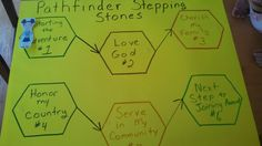 New Pathfinder stepping stones poster. Pathfinder girl uses velcro dots to move as we do each stepping stone