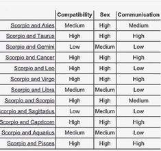 Reasonable Astrology Matches Chart Scorpio Compatibility With Pisces Zodiac Chart Sexuality Gemini Sex Sign Compatibility Chart Scorpio Compatible With Pisces Zodiac Signs Compatibility Chart, Numerology Compatibility, Pisces And Scorpio Compatibility, Astrology Pisces, Pisces Zodiac, Medical Astrology, Astrology Tattoo, Astrology Chart, Zodiac Facts