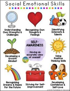 Social Emotional Learning Posters Social Emotional Learning Posters,prive Social Emotional Learning Posters Related Basic Social Skills Kids Need - EducationFREE Things I Can Control Poster! Teachers, Parents Build Growth Mindset Of Your Students,. Social Emotional Activities, Social Emotional Development, Emotional Kids, Child Development Stages, Leadership Development, Social Skills For Kids, Teaching Social Skills, Learning Skills, Learning Activities