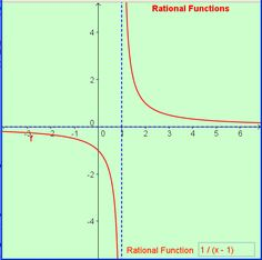 Rational Functions-Link to tons of help! Algebra 2, Calculus, Rational Function, Math Projects, Trigonometry, Science, Teaching Math, Teacher Resources, College