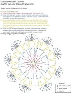 Podkładki pod kubek - schemat / Crochet placemats pattern for cup  #pattern #crochet #szydełkowanie #schemat #podkładki #podkubek #placemats #forcups #freepattern