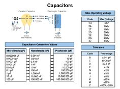 Capacitor Reading Chart