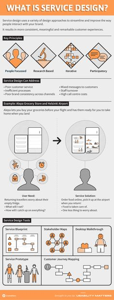 Infographic: What Is Service Design #infographic #designthinking #servicedesign