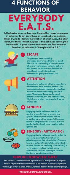 """Get confused by functions of behavior? Hopefully this """"Everybody EATS"""" infographic helps. Behavior Tracking, Positive Behavior Management, Positive Behavior Support, Behavior Analyst, Behavior Interventions, Preschool Behavior, Applied Behavior Analysis, Special Needs Students, Autism Classroom"""