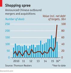 Chińskie inwestycje i przejęcia