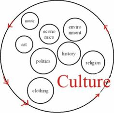 This image was taken from an anthropology website. It is a simple diagram which outlines eight difference aspects of culture which is evident in human society in many various forms.