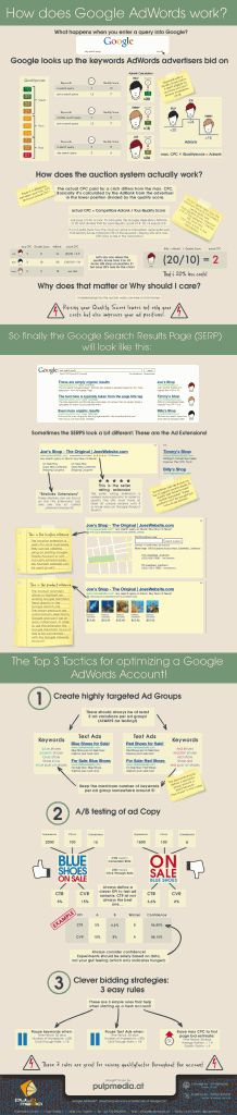How does #Google #Adwords work? A #PPC primer.