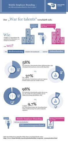 "Mobile Employer Branding als Differenzierungsmerkmal im ""War for talents"""