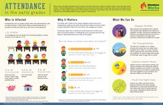 Interesting infographic on school attendance in Kindergarten and first grade and why it matters.  http://www.attendanceworks.org/wordpress/wp-content/uploads/2013/02/AW-InfographicFINAL.jpg  #school #kids #infographic