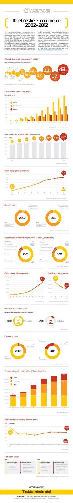 10 let ceske e-commerce 2002-2012 - infografika