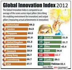 Business Line : Industry & Economy / Marketing : Switzerland, Sweden, Singapore top in innovative performance