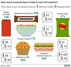 What if calorie labels told you how many minutes it would take you to run off your snack?  Source : BBC  #calorie #nutritionlabel #ideasirji