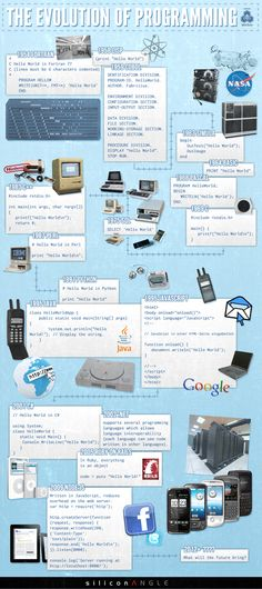 The Evolution of Programming (Infographic)