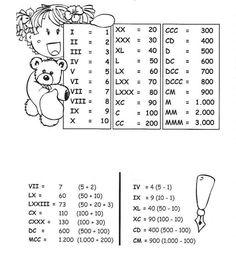 Római számok School Frame, Math Notes, Islam For Kids, Third Grade Math, School Items, Math Facts, Math Skills, Roman Numerals, Math Centers