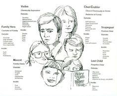 Genograma de símbolos. Para terapia de familia