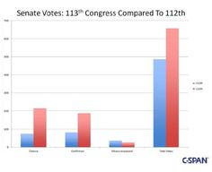 "New statistics from C-SPAN detailing the activity in the Senate over the past two years appears to defy the 113th Congress' reputation as ""do-nothing."" The public service cable operation that covers the Senate and House gavel to gavel found that the total number of roll call votes taken in the Senate actually increased over the 112th Congress, which served from 2011-2013. Votes increased to 657 from 484. Confirmation votes, boosted in a last minute flurry of action this week, also surged to…"