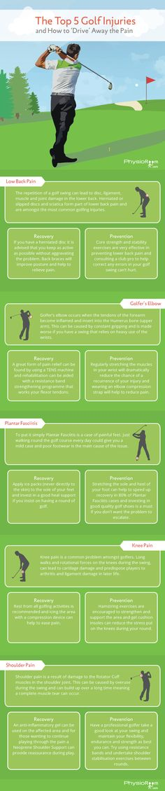 With the beginning of the 2016 Masters approaching, here's our guide to the top five golf-related injuries, and how best to treat them. Back Injury, Knee Injury, Shoulder Injuries, Feet Care, Triathlon, Sports News, Golf Courses, Infographic, Golfers