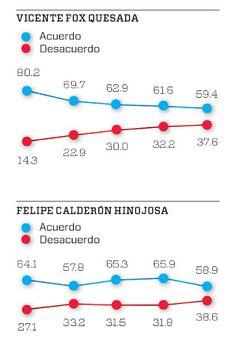 Despues de su toma de propuesta en el 2000  Vicente Fox   perdio dramáticamente  popularidad  ivana hernandez A01337819 Lourdes Medina A01337201 Alejandre Mendoza A01337267