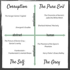 The Villain Graph from The Epic Villain Breakdown: How to Create a Powerful Antagonist // Good reference Writing Boards, Book Writing Tips, Writing Resources, Writing Help, Writing Prompts, Writing Ideas, Writing Images, Script Writing, Creative Writing