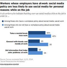 How Americans Use Social Media at Work | Pew Research Center