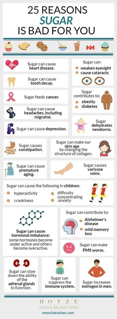 I really need to reduce my intake! 25 Reasons Sugar is Bad for You