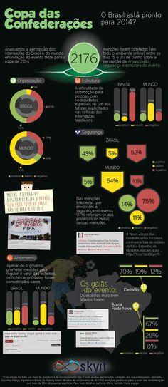 Infográfico traz a repercussão da Copa das Confederações nas redes sociaisBlog Mídia8! » Comunicação digital e redes sociais