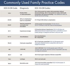 ICD 10 Coding Cheat Sheet Example For Physician Practice