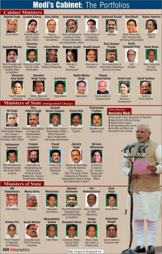 Council Of Ministers Council of ministers consists of Cabinet ministers Minister of States (Independent charge)