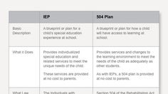 Individualized Education Programs (IEPs) and 504 plans are similar but different. Learn how they compare in what they provide and the processes and laws involved.