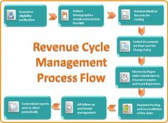 healthcare revenue cycle flowchart health information flowchart | Revenue Cycle Management Services ...