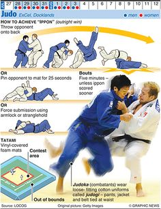 Awesome graphic for my judoka son to study since he hopes to get to at least junior Olympics :) Credit: Graphic News Ltd Judo