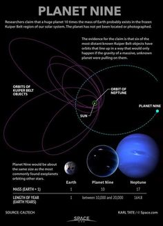 Astronomers said they discovered a new planet in the Solar System! It& Neptune Sized and is located in the Kuiper Belt! Astronomy Science, Space And Astronomy, Astronomy Facts, Astronomy Pictures, Cosmos, Earth And Space Science, Science And Nature, Life Science, Weird Science