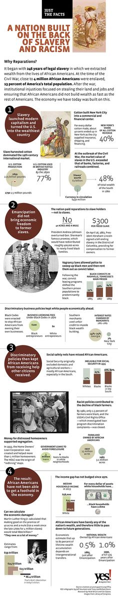 Slavery made the US wealthy, and racist policies since have blocked African American wealth-building. Can we calculate the economic damage?