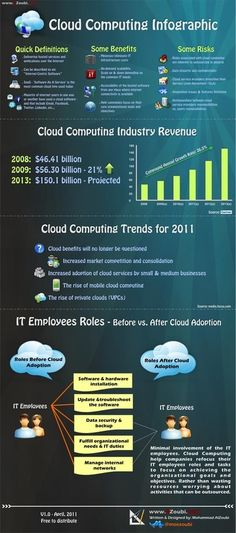 What is #cloud #computing? | #infographic