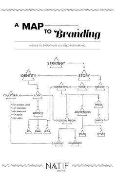 Map to Branding Everything you need to develop for your brand!A Map to Branding Everything you need to develop for your brand! Startup Branding, Branding Your Business, Small Business Marketing, Business Tips, Social Media Marketing, Digital Marketing, Branding Design, Logo Design, Affiliate Marketing