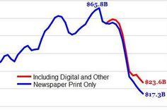 La presse écrite US a perdu en 12 ans les revenus qu'elle a mis 50 ans à bâtir - JDN Média