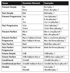 Formation of questions and negatives (beginner level) - learn English,grammar,question,english