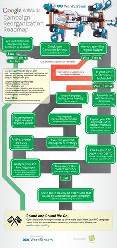 #GoogleAdWords Campaign Reorganization Roadmap