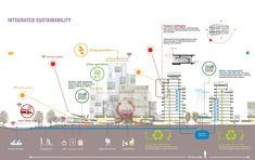 Songzhuang Arts and Agriculture City – Sasaki - The Concept of the Eco-city Architecture Panel, Architecture Portfolio, Concept Architecture, Architecture Design, Landscape Architecture, Architecture Sketches, Residential Architecture, Contemporary Architecture, Sustainable City
