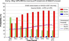 An El Niño event is looking more likely by the fall,2014 per the latest scientific data,raising the likelihood that weather patterns will soon shift.