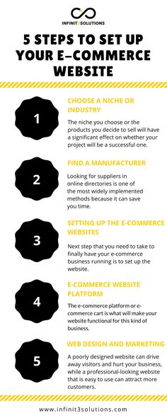 You might think that starting an e-commerce website is only for large companies with huge capital. However, it is actually not as hard as you think Info Graphics, Ecommerce, Web Design, Marketing, Website, Things To Sell, Design Web, Infographic, E Commerce