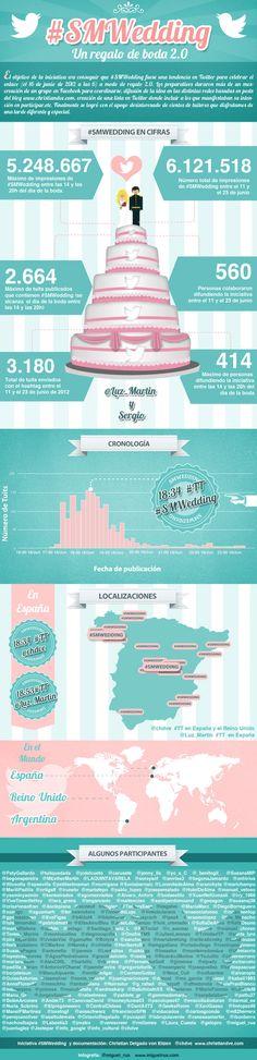 Infografía de #SMWedding elaborada conjuntamente entre @miguel_rua y @chdve. Wedding List, Guest List, Ways To Save Money, Wedding Planning, How To Plan, Infographics, Party Ideas, Graphic Design, Twitter