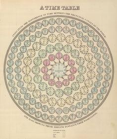 Victorian Infographics