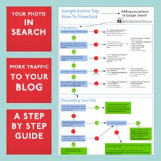 Why Google Author Tags are important and how you can easily add them. Step by step guide to adding your photo to Google search.