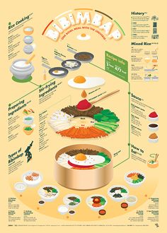 1706 Bibimbap Infographic Poster This infographic displays information on how to make a traditional Korean dish. I really like how it is layered, I think it presents an interesting 3 dimensional element to a flat surface. Food Design, Food Graphic Design, Design Design, Collage Poster, Poster S, Joker Poster, Sale Poster, Typography Poster, Poster Prints
